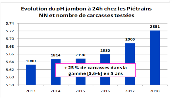 Graph Evol pH jambon 24h